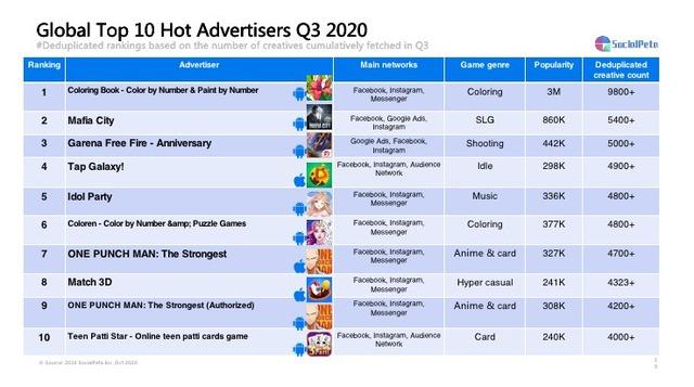 Thông tin chi tiết về SocialPeta - giải pháp sáng tạo cho truyền thông và quảng cáo game mobile toàn cầu 2020 - Ảnh 1.