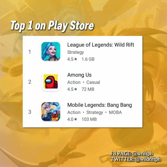 """LMHT: Tốc Chiến độc chiếm vị trí số 1 trên BXH, Liên Quân lẫn Mobile Legends: Bang Bang đều """"mất tích"""" - Ảnh 4."""