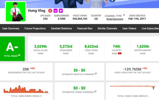 Sa sút sau một năm, thu nhập của bà Tân Vlog giảm chỉ còn nửa, anh em Hưng Vlog, Hậu Troll giờ kiếm 0đ từ Youtube - Ảnh 3.