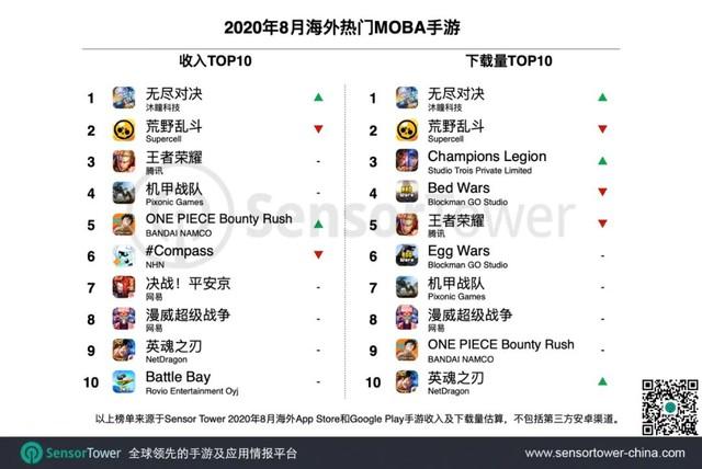 Khó tin, top 10 game MOBA di động hay nhất, không hề có tên Liên Quân, cực sốc với kẻ đứng đầu - Ảnh 2.