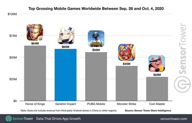 Không phải Among Us, tựa game này khiến thế giới phát cuồng, đá văng PUGB Mobile, sắp soán ngôi Vương Giả Vinh Diệu - Ảnh 4.