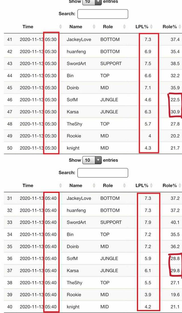 Game thủ Việt đổ xô bỏ phiếu, tỉ lệ bình chọn All-Star 2020 tăng bất thường khiến Suning bị nghi... gian lận phiếu bầu? - Ảnh 1.