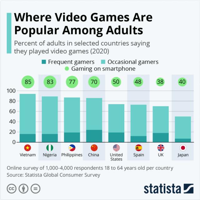 Việt Nam đứng đầu thế giới về tỷ lệ người trưởng thành chơi game
