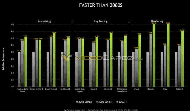 Lộ hiệu năng card NVIDIA RTX 3060 Ti mạnh hơn RTX 2060 SUPER đến 80% - Ảnh 1.
