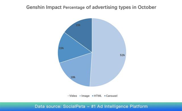 Góc nhìn từ thành công của Genshin Impact: Game hay nhưng quảng cáo cũng chiếm vai trò cực kỳ quan trọng - Ảnh 4.