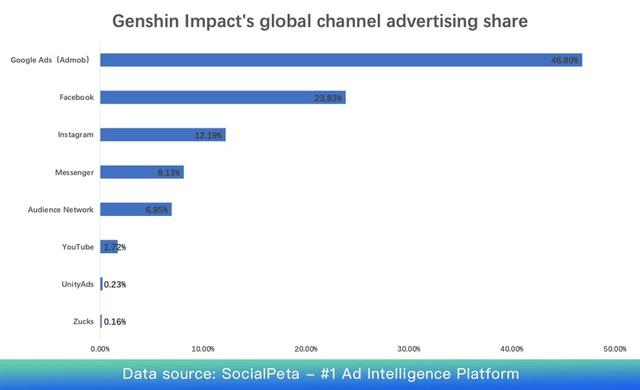 Góc nhìn từ thành công của Genshin Impact: Game hay nhưng quảng cáo cũng chiếm vai trò cực kỳ quan trọng - Ảnh 5.