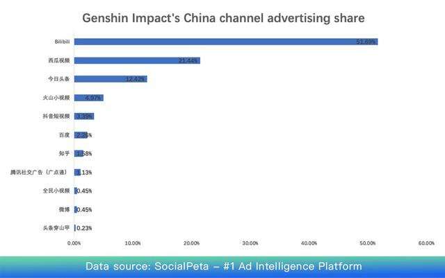 Góc nhìn từ thành công của Genshin Impact: Game hay nhưng quảng cáo cũng chiếm vai trò cực kỳ quan trọng - Ảnh 6.