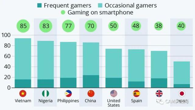 Tỉ lệ người Việt Nam chơi game trên thiết bị di động đạt phần trăm cao ngất ngưởng, con số đáng tự hào hay cảnh báo về một hiện tượng xấu? - Ảnh 1.