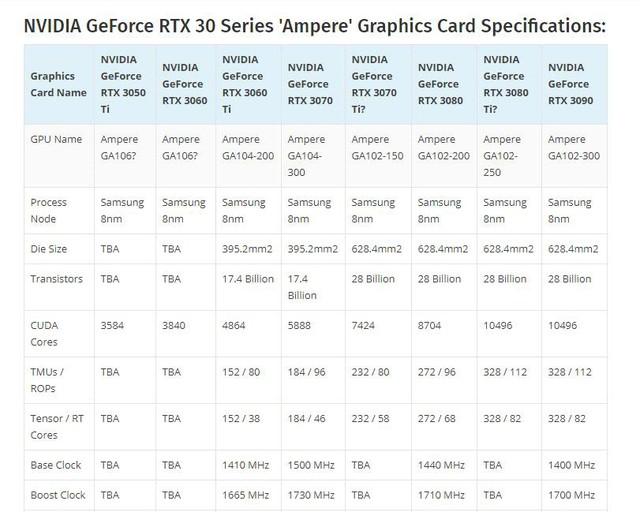NVIDIA có thể chuẩn bị ra mắt hai dòng card đồ họa giá rẻ RTX 3060 và RTX 3050 Ti - Ảnh 2.