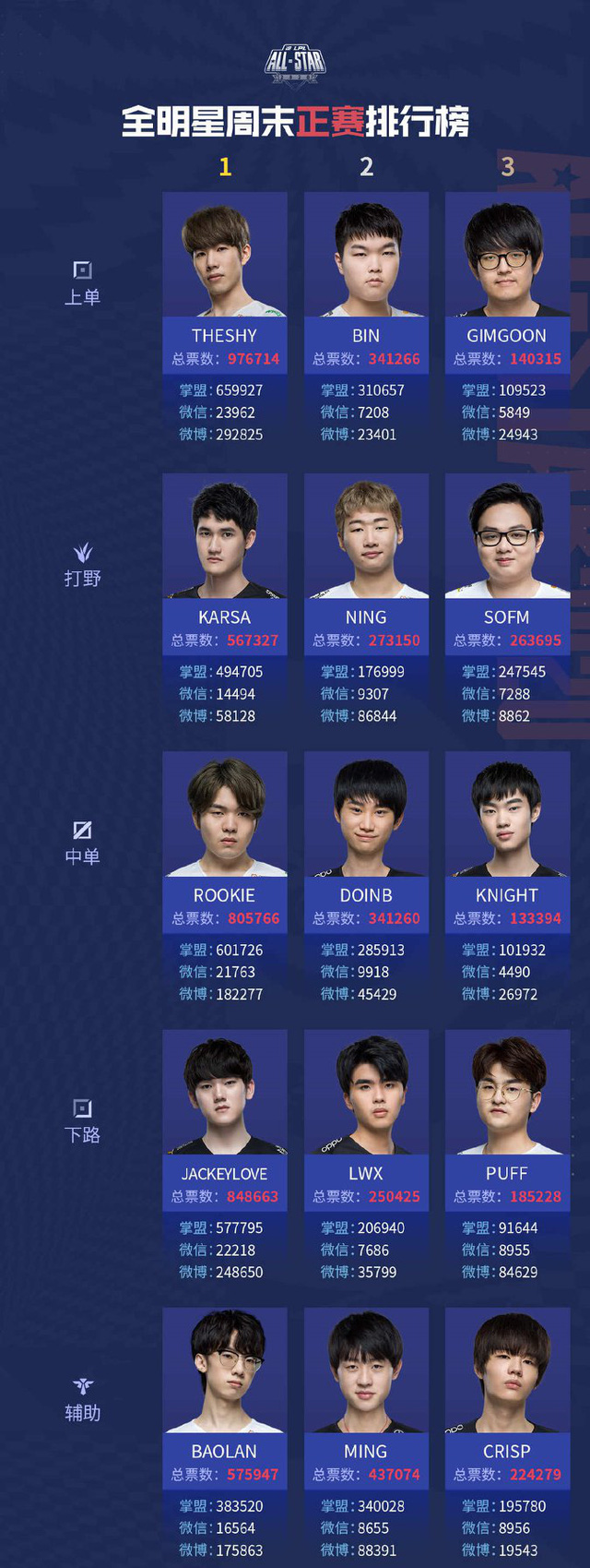 Bức xúc về việc SofM thua vote Ning, CĐM Trung Quốc yêu cầu thay đổi thể thức bình chọn LPL All-Star - Ảnh 1.
