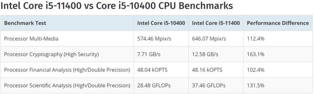 Lộ hiệu năng CPU Intel Core i9-11900K vượt mặt Ryzen 9 5950X đến 10%: Quyết tâm giành lại ngôi vị vua gaming? - Ảnh 6.