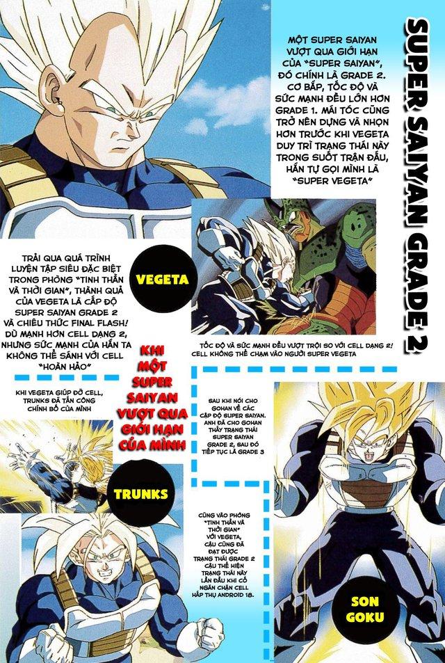 Dragon Ball: Sự phát triển các cấp độ Super Saiyan giúp Goku trở thành siêu chiến binh mạnh nhất dải ngân hà - Ảnh 3.