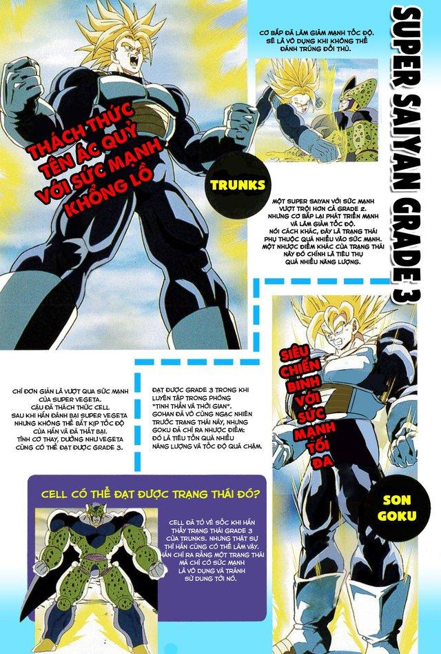 Dragon Ball: Sự phát triển các cấp độ Super Saiyan giúp Goku trở thành siêu chiến binh mạnh nhất dải ngân hà - Ảnh 4.