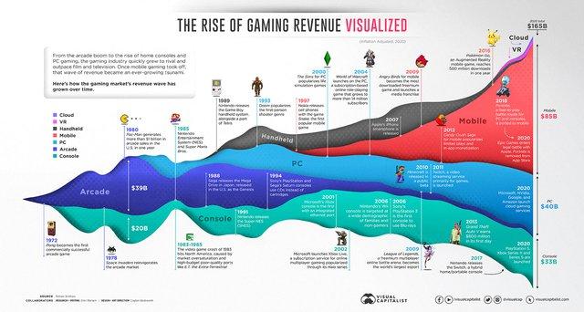 Biểu đồ của chuyên trang thống kê Visual Capitalist