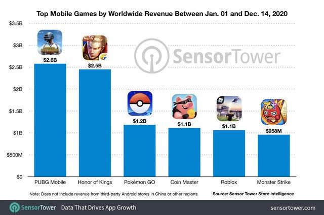 """Vượt mặt game có Ronaldo, PUBG Mobile và Liên Quân """"ăn hôi"""" để trở thành game có doanh thu cao nhất thế giới - Ảnh 2."""