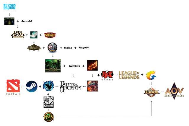 Game thủ vẽ gia phả dòng game MOBA, Liên Quân Mobile chỉ được coi như cháu, chắt của DOTA - Ảnh 2.