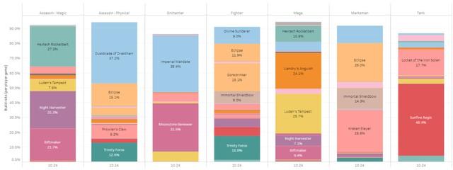 Khiên Thái Dương có tỉ lệ mua lên tới 48,4%, cao nhất so với tất cả trang bị Thần Thoại