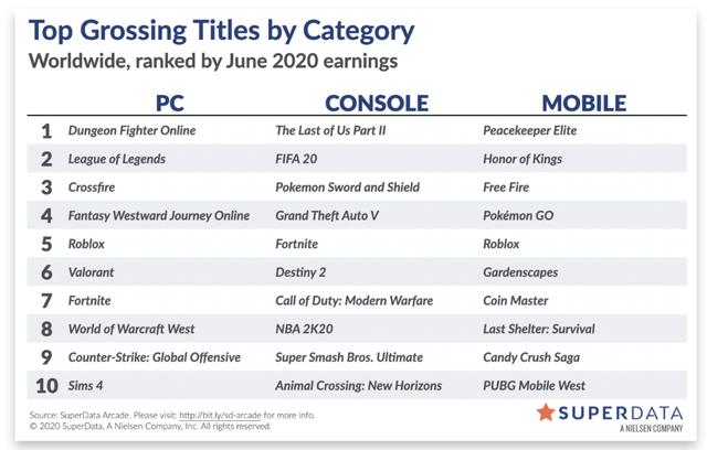 Top 10 game luôn có 1 nửa đến từ các game eSports.