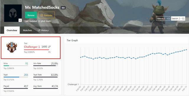 Đấu Trường Chân Lý: Mẹo dị từ top1 Thách Đấu Bắc Mỹ giúp game thủ hack thêm được 20% vàng - Ảnh 2.