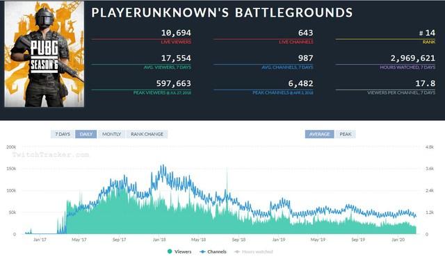 Lượng người chơi thấp kỷ lục, streamer và proplayer cũng từ bỏ, vì đâu mà PUBG xuống dốc như vậy? - Ảnh 2.