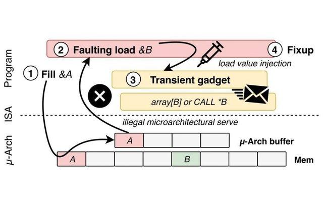 CPU Intel lại bị phát hiện lỗi bảo mật mới, nếu vá sẽ giảm từ 2 đến 19 lần hiệu năng - Ảnh 2.