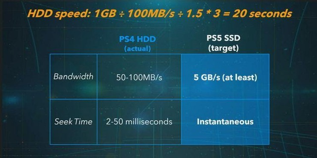 PS5 SSD sẽ có tốc độ load nhanh hơn gấp 100 lần thế hệ cũ - Ảnh 3.