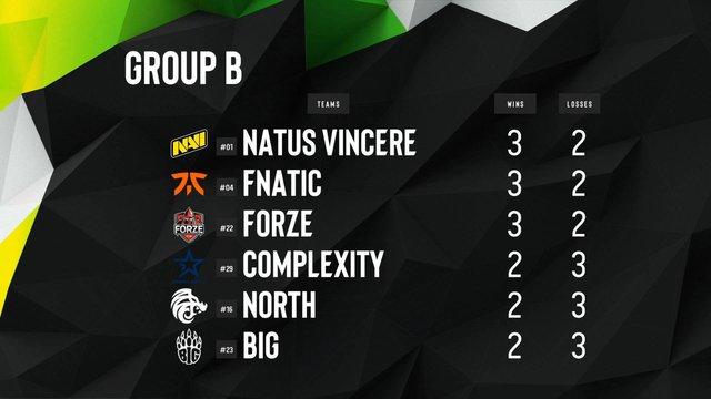 CS:GO: Thua 2 trận liên tiếp, Na`Vi vẫn đứng đầu bảng nhờ kết quả đầy bất ngờ ở ngày thi đấu cuối - Ảnh 3.