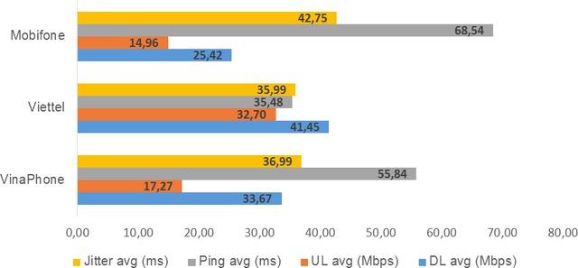 Muốn sử dụng Internet tốc độ cao nhất thì dùng nhà mạng nào tại Việt Nam ? - Ảnh 3.