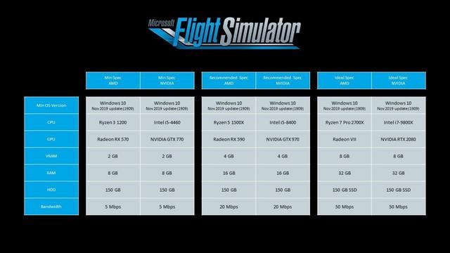 Bất ngờ trước yêu cầu cấu hình tựa game nặng 2 triệu GB Flight Simulator 2020, PC tầm trung đã có thể chiến mượt - Ảnh 3.