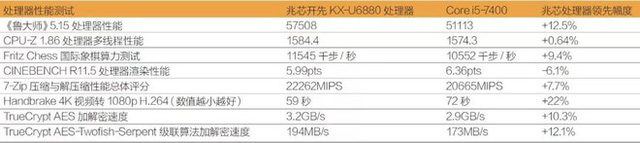 Thử nghiệm nhanh CPU Zhaoxin x86: công cuộc vươn tới những vì sao của Trung Quốc đang ở mức này đây - Ảnh 5.