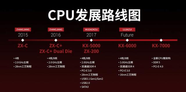 Thử nghiệm nhanh CPU Zhaoxin x86: công cuộc vươn tới những vì sao của Trung Quốc đang ở mức này đây - Ảnh 6.