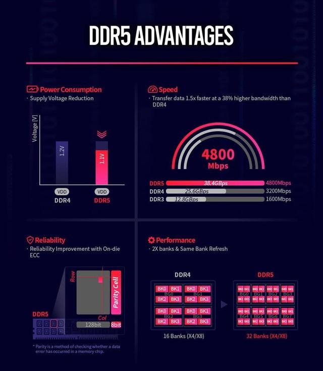 Thông số RAM DDR5 được tiết lộ: tốc độ tối đa tới 8400MHz, bắt đầu sản xuất trong năm 2020 - Ảnh 2.