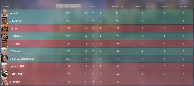 Proplayer CS:GO sau khi chơi thử Valorant - Game này quá dễ, tôi chả dùng skill vẫn hạ hết đối thủ - Ảnh 2.