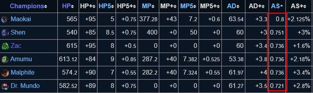 Những sự thật khó đỡ nhất về chỉ số tướng LMHT - Con chuyên buff máu thì lại có hồi máu tệ nhất game - Ảnh 3.