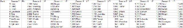 Con số không biết nói dối: T1 toàn nhân tài - Faker và đồng đội thi nhau đứng đầu top 10 Thách Đấu - Ảnh 2.