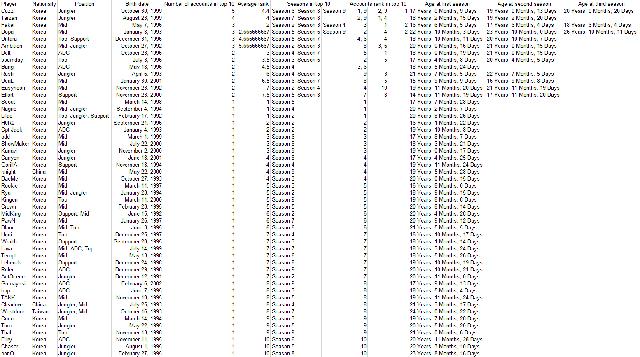 Con số không biết nói dối: T1 toàn nhân tài - Faker và đồng đội thi nhau đứng đầu top 10 Thách Đấu - Ảnh 4.