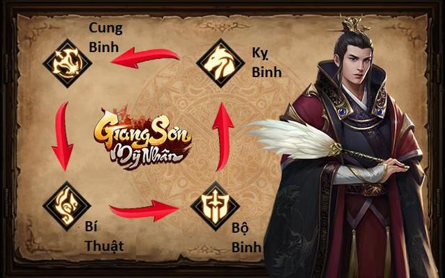 """Giang Sơn Mỹ Nhân: Game chiến thuật SLG """"Full 3D"""" chân thực đến từng… viên gạch sắp ra mắt game thủ Việt trong tháng 6 - Ảnh 7."""