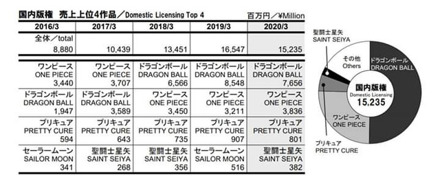 Dragon Ball bất ngờ gấp đôi One Piece trong cuộc đua doanh thu Quý của Toei Animation - Ảnh 2.