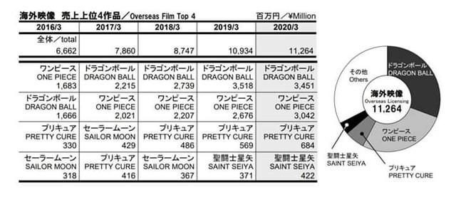 Dragon Ball bất ngờ gấp đôi One Piece trong cuộc đua doanh thu Quý của Toei Animation - Ảnh 3.