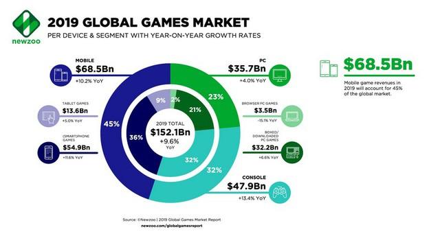 Từng nhất quyết không lấn sang mảng mobile hạ đẳng, pha lật mặt phút 90 của Riot Games chứng minh: Cuối cùng thì tiền vẫn thắng - Ảnh 4.