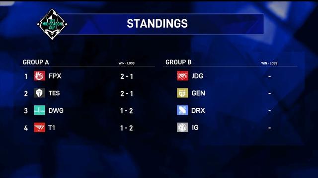 Hủy diệt FPX nhưng T1 vẫn phải ra về từ vòng bảng giải đấu Trung - Hàn Đại Chiến vì Yasuo không thiêng - Ảnh 3.