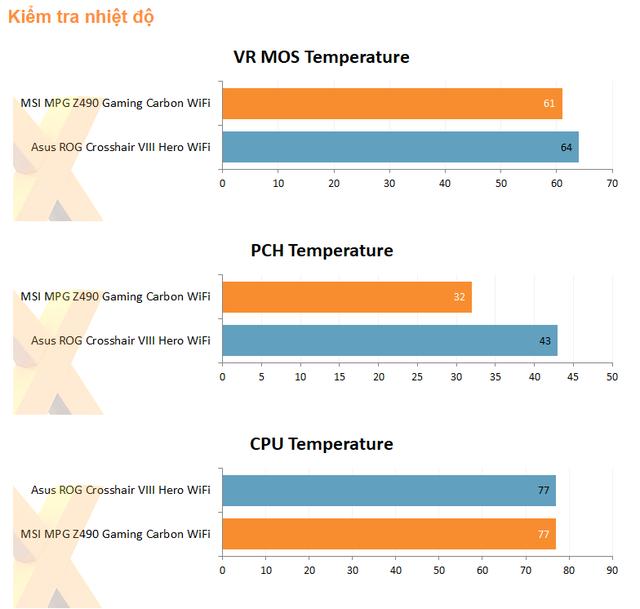 Trên tay MSI MPG Z490 Gaming Carbon WiFi, bo mạch chủ hoàn hảo cho Core i thế hệ 10 - Ảnh 10.