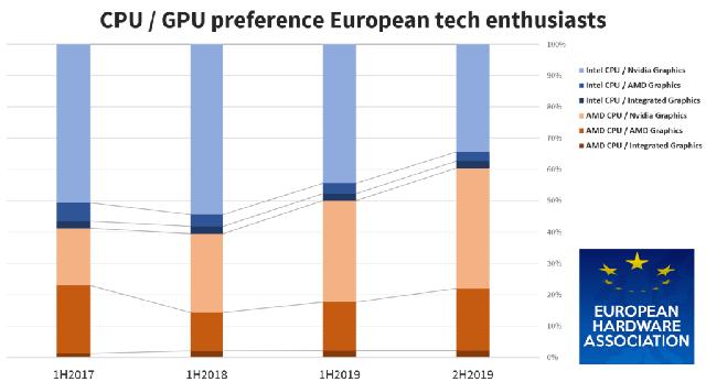 60% người chơi máy tính Châu Âu thích CPU AMD hơn Intel, đa số người dùng CPU AMD lại chọn… GPU Nvidia - Ảnh 1.