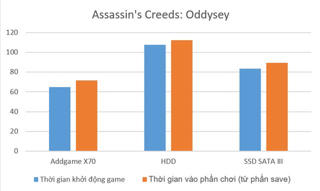 Đánh giá Addgame X70: SSD hàng hiếm với tốc độ cao, thiết kế ngầu, lại còn trang bị led RBG - Ảnh 7.