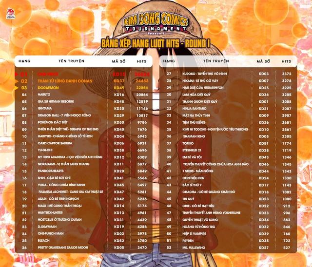 Vòng 2 của Kim Đồng Comics Tournamet: One Piece giữ ngôi đầu bảng, cạnh tranh gay gắt giữa các bộ manga - Ảnh 1.