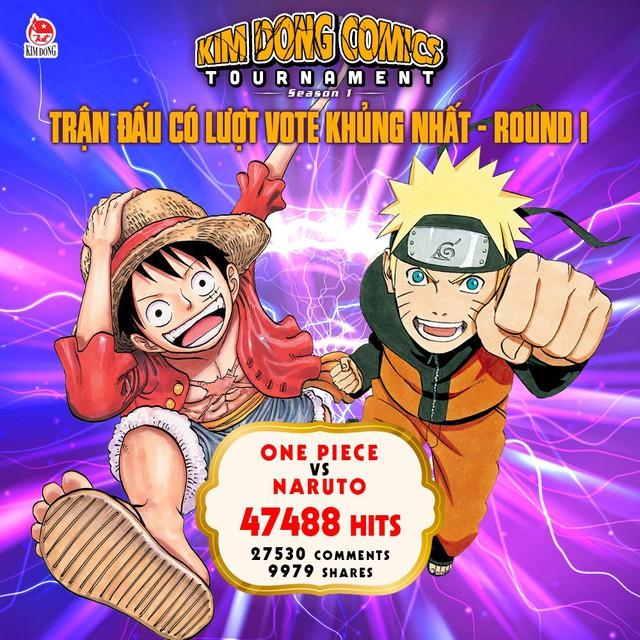 Vòng 2 của Kim Đồng Comics Tournamet: One Piece giữ ngôi đầu bảng, cạnh tranh gay gắt giữa các bộ manga - Ảnh 2.