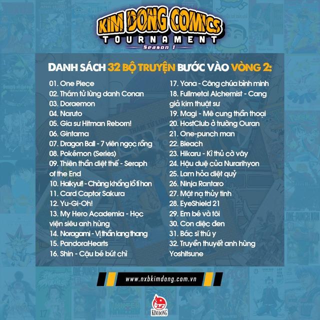 Vòng 2 của Kim Đồng Comics Tournamet: One Piece giữ ngôi đầu bảng, cạnh tranh gay gắt giữa các bộ manga - Ảnh 4.