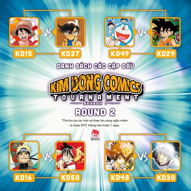 Vòng 2 của Kim Đồng Comics Tournamet: One Piece giữ ngôi đầu bảng, cạnh tranh gay gắt giữa các bộ manga - Ảnh 5.