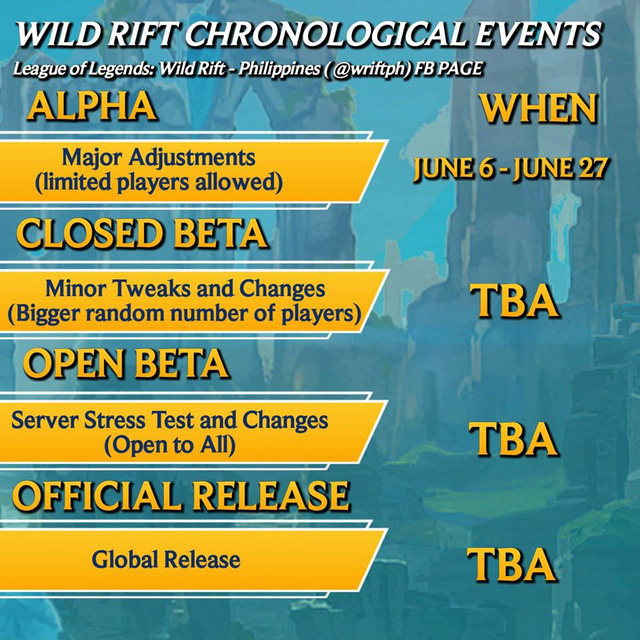 Rộ tin đồn LMHT: Tốc Chiến sẽ mở cửa server cho tất cả game thủ trải nghiệm trong một ngày mà không cần lời mời - Ảnh 6.