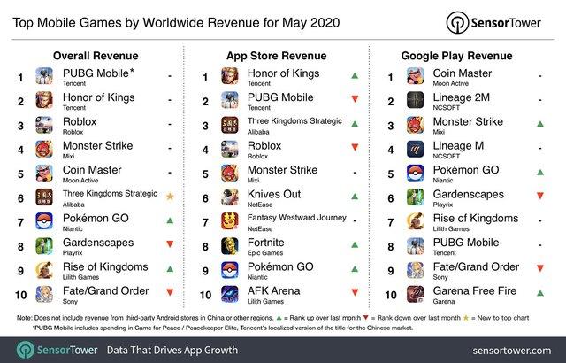 """Chỉ phát hành ở đúng 1 nước, game MOBA Mobile này vẫn có doanh thu cao thứ hai thế giới, là đối thủ khiến LMHT: Tốc Chiến phải """"run sợ"""" - Ảnh 3."""